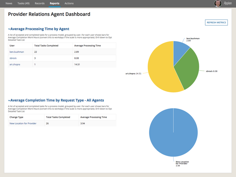 appian provider relations agent dashboard report