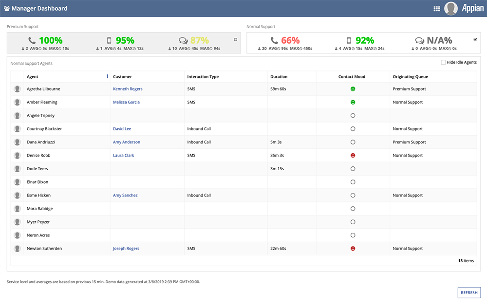 appian compliance and government affairs manager dashboard